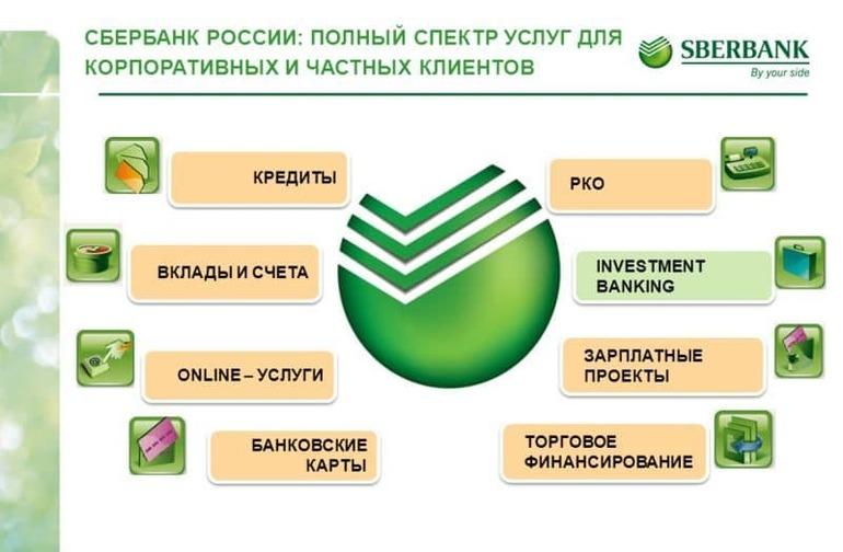 Оплатить кредит почта банк через банкомат втб