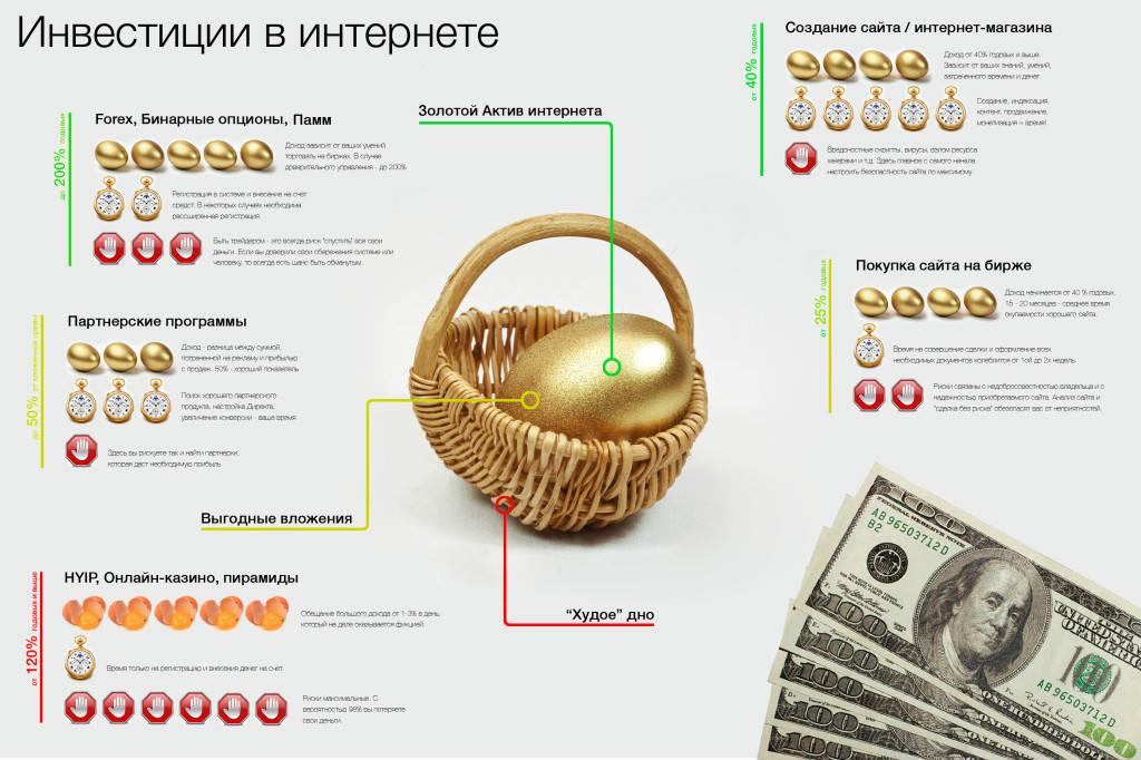 infografika-investirovanie-v-internet